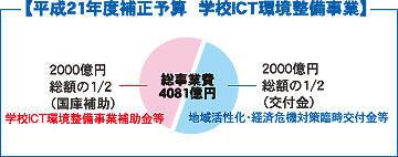 学校ICT環境整備事業